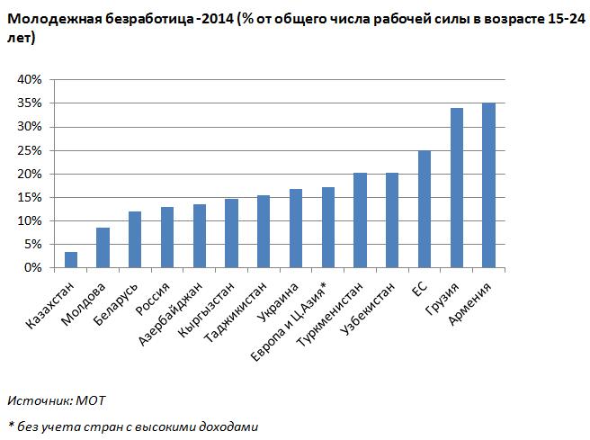 Безработица среди молодежи в россии 2015 печели ли се от форекс търговия