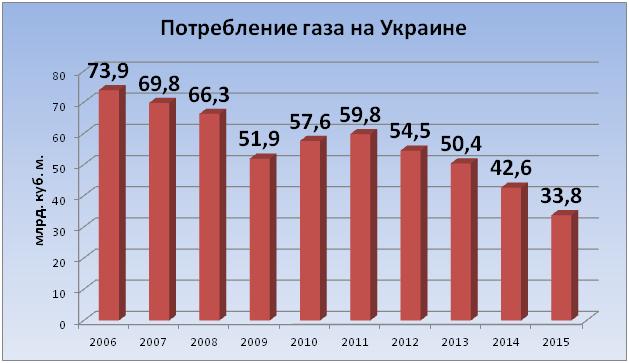 «Нафтогаз», Министерство энергетики и промышленности Украины.