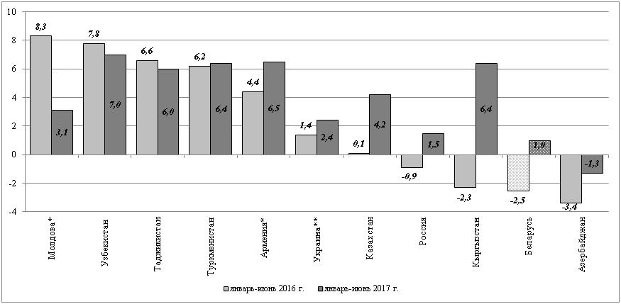Рисунок 1 – Динамика темпов прироста ВВП стран СНГ в I полугодии 2016 г. и в I полугодии 2017 г., в % к соответствующему периоду предыдущего года