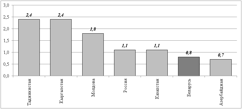 Рисунок 3 – Численность безработных в процентах к численности экономически активного населения, на конец июня 2017 года.